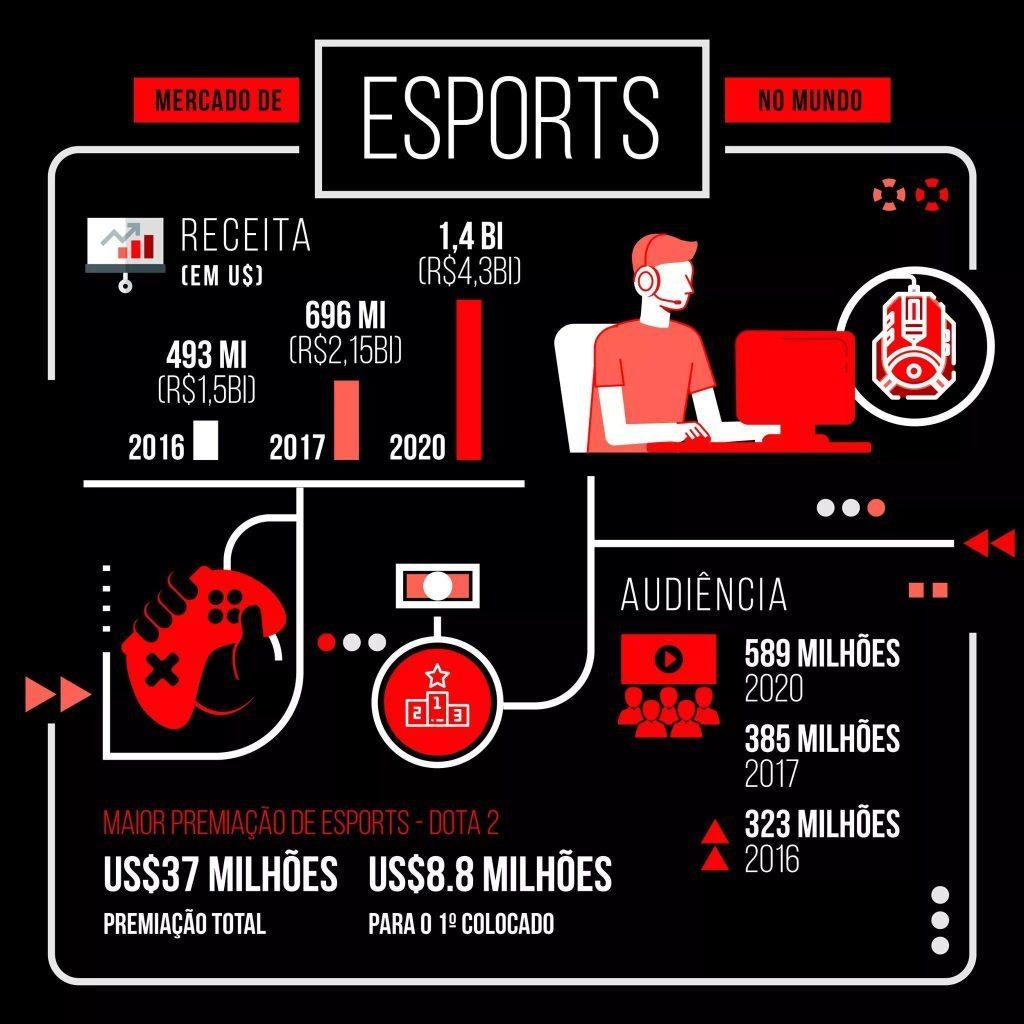 Mercado de e-Sports no Mundo